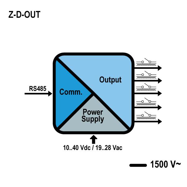 Z-D-OUT | Digital I/O Modules | SENECA