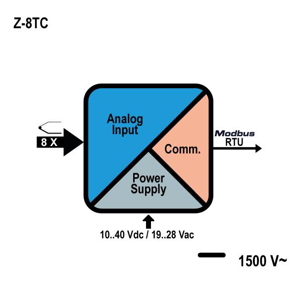 Z-8TC | Analog I/O Modules | SENECA