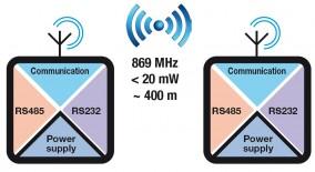 Z-LINK1-NM | Radio Modules | SENECA