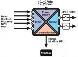 Z-5DI-2DO | Digital I/O Modules | SENECA