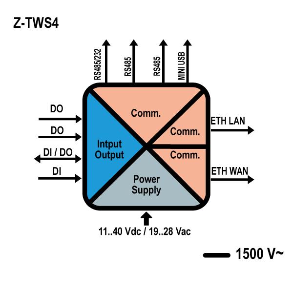 Z-TWS4 ENERGY | RTU / Controllers for Energy Management | SENECA
